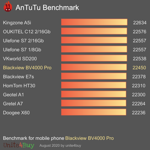 Blackview BV4000 Pro antutu benchmark