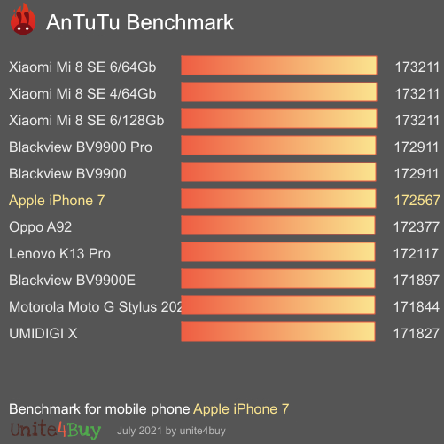 Apple iPhone 7 Ref antutu benchmark