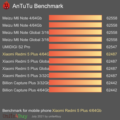 Xiaomi Redmi 5 Plus 4/64Gb Antutu benchmark ranking