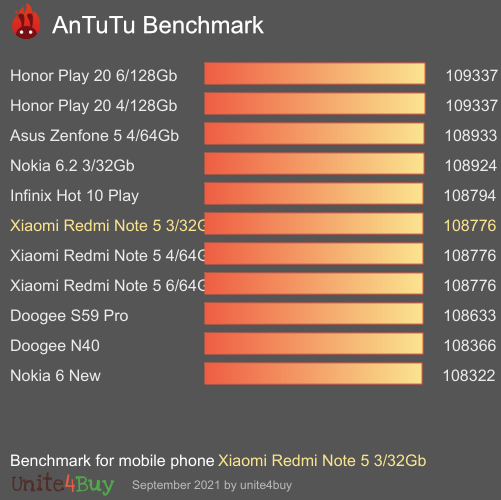 Xiaomi Redmi Note 5 3/32Gb Antutu benchmark ranking