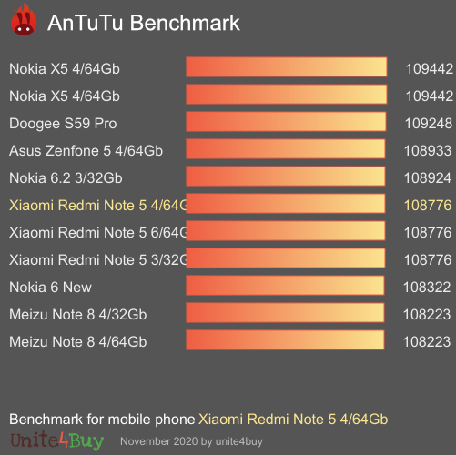 Xiaomi Redmi Note 5 4/64Gb Antutu benchmark ranking