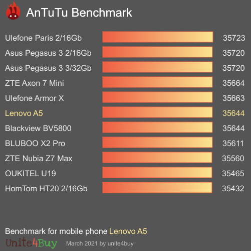 Lenovo A5 Antutu benchmark score