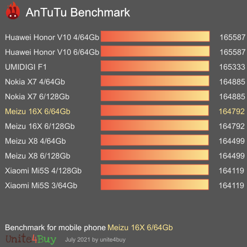 Pontuação do Meizu 16X 6/64Gb no Antutu Benchmark