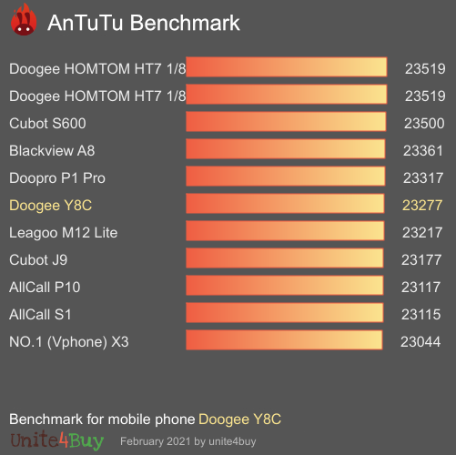 Pontuação do Doogee Y8C no Antutu Benchmark