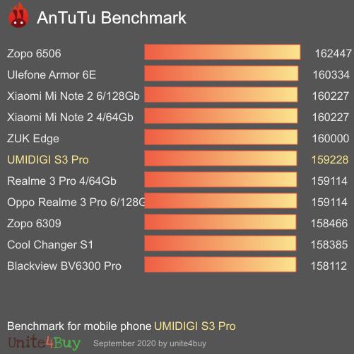 UMIDIGI S3 Pro Antutu benchmark score