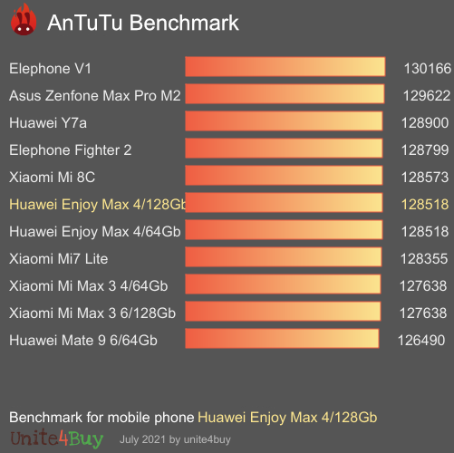 Huawei Enjoy Max 4/128Gb Antutu benchmark score