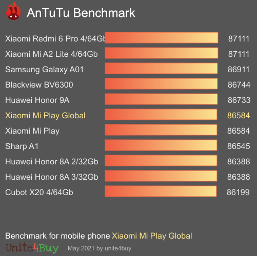 Xiaomi Mi Play Global Antutu benchmark score