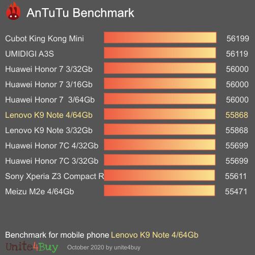 Lenovo K9 Note 4/64Gb Antutu benchmark score