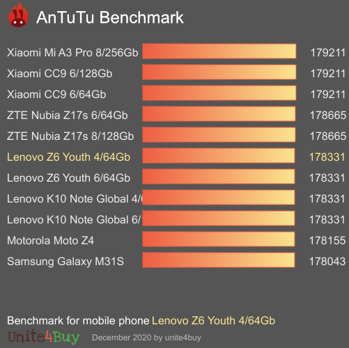 Lenovo Z6 Youth 4/64Gb Antutu benchmark score