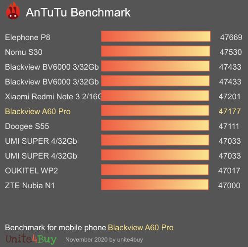 Blackview A60 Pro Antutu benchmark score