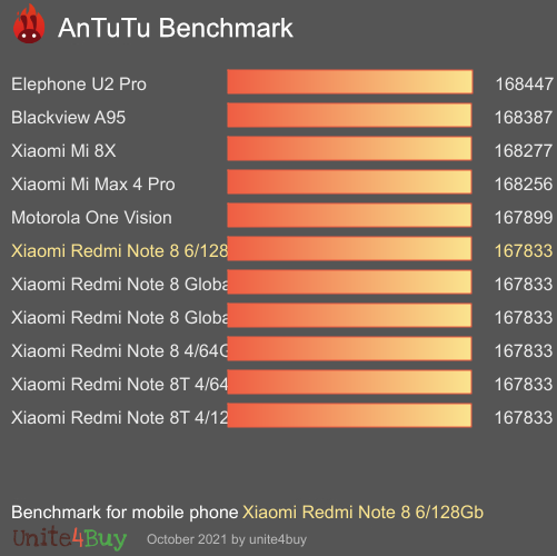 Xiaomi Redmi Note 8 6/128Gb Antutu benchmark ranking