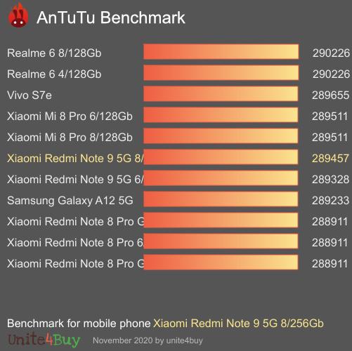 Xiaomi Redmi Note 9 5g 8 256gb Antutu Benchmark Score Results